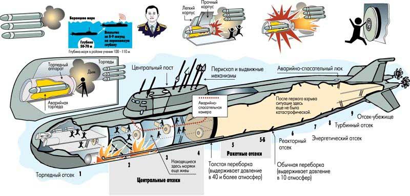 письмо с атомной подводной лодки курск